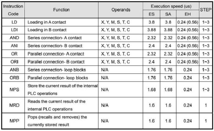 Bảng ký hiệu các thành phần của lập trình PLC Delta