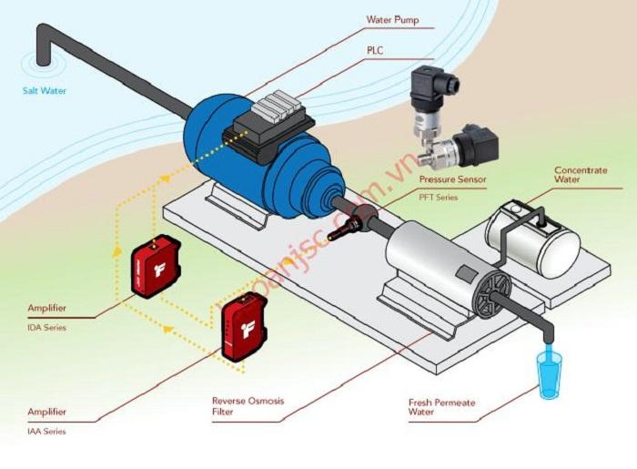 Nguyên lý vận hành của cảm biến siêu âm và cảm biến nước có sự khác nhau