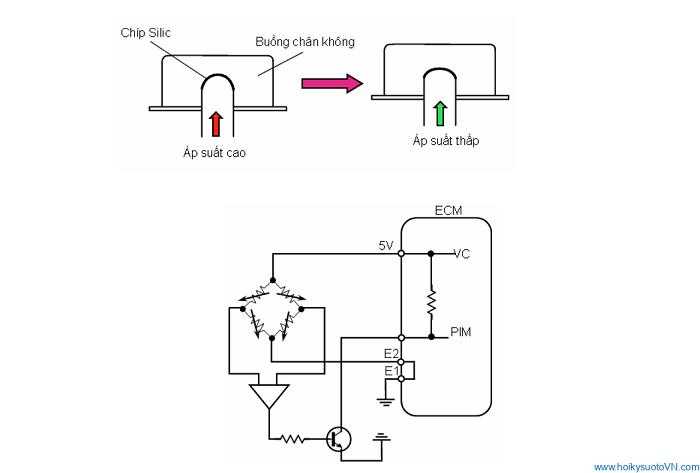 Sơ đồ cấu tạo của cảm biến áp suất tuyệt đối
