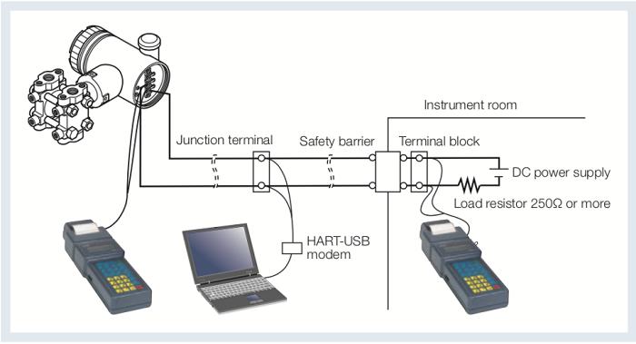 Bạn có thể điều khiển thông qua các thiết bị thông minh
