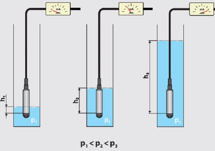 sử dụng cảm biến để xác định mức liên tục chất lỏng