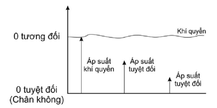 Cách phân biệt các loại áp suất hiện nay