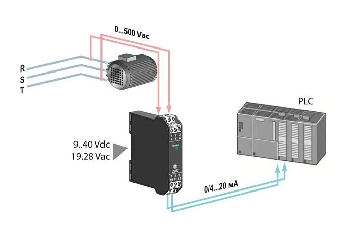 Quá trình truyền tín hiệu diễn ra như thế nào?