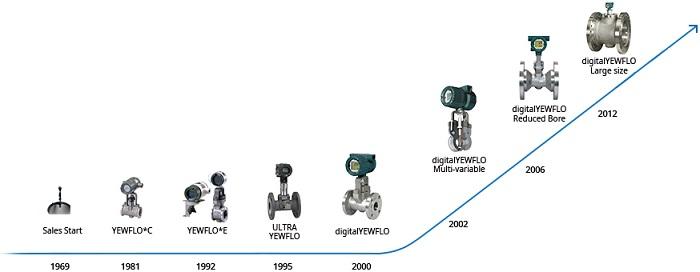 Các dòng sản phẩm Flow meter nổi bật nhất hiện nay