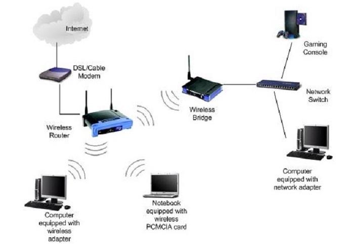 Hệ thống truyền thông không dây gồm những gì?