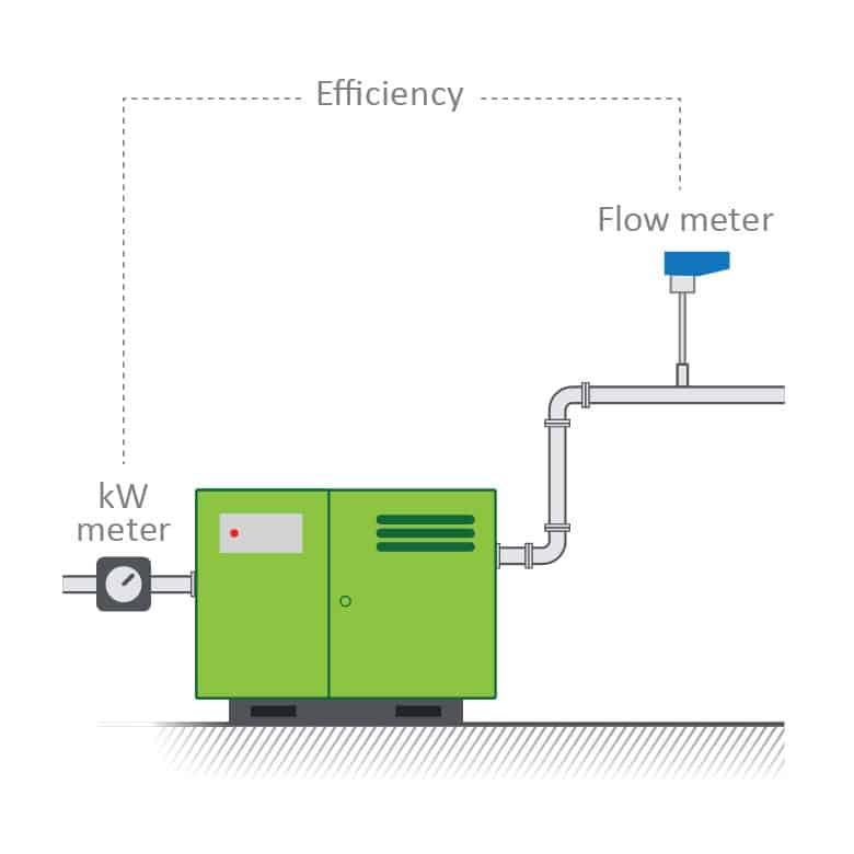Cách tính hiệu suất khí nén như thế nào?