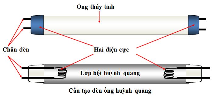 Đèn tuýp led được hoạt động như thế nào