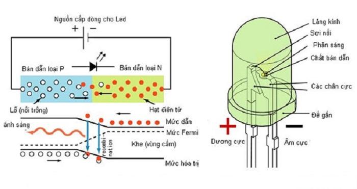 Nguyên lý vận hành và cấu tạo chi tiết của đèn led