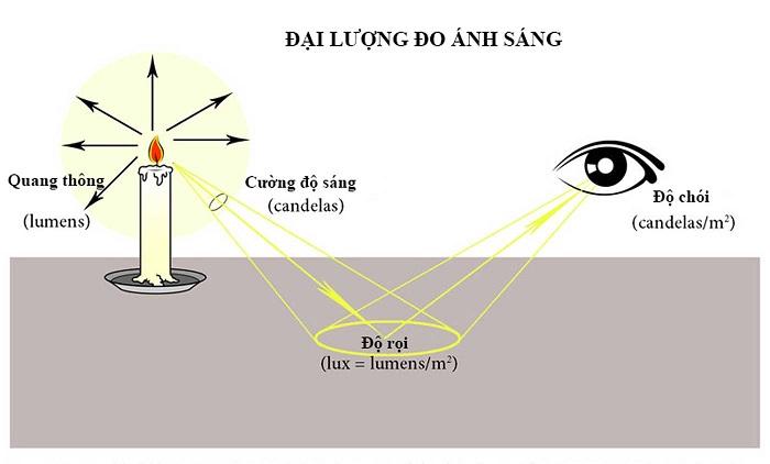 Lumen - Đại lượng phản ánh độ rọi chiếu sáng của đèn