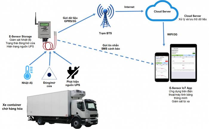 Mô hình giám sát mức nhiệt online điển hình