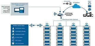 Hệ thống giám sát kho lạnh từ xa gồm những thành phần nào?