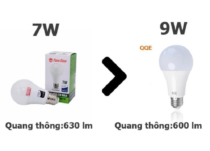 So sánh lumen giữa hai loại đèn