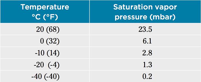 Bảng thông số quy đổi theo áp suất
