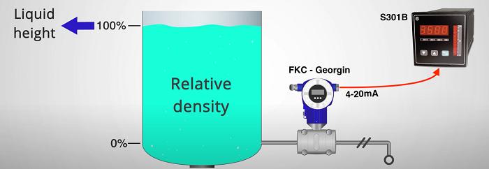 Ứng dụng trong xác định đo mức nước với sai số cực nhỏ