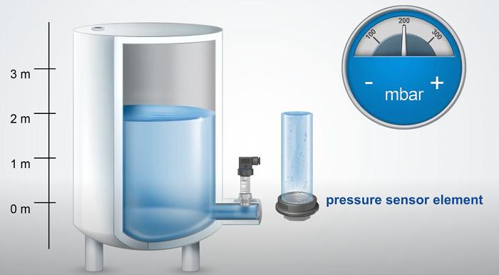 Cảm biến trong việc đo mức nước
