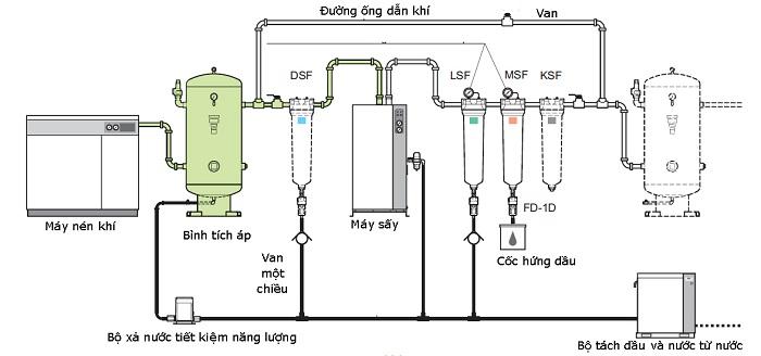Hệ thống máy nén đơn giản