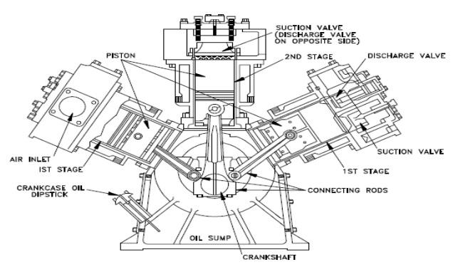 Cấu tạo đặc biệt của máy nén khí piston là gì?