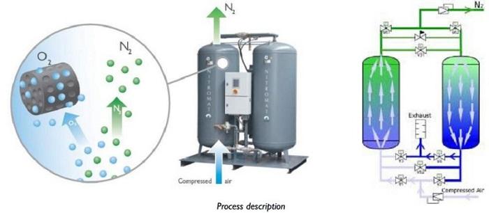 Sơ đồ quá trình tạo khí Nitơ