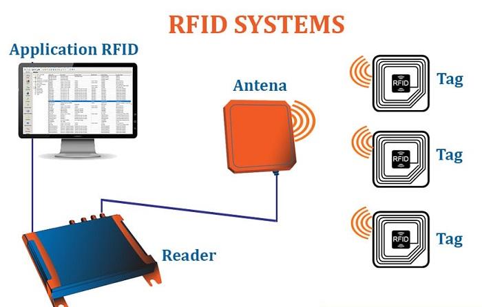 Hệ thống RFID có gì?