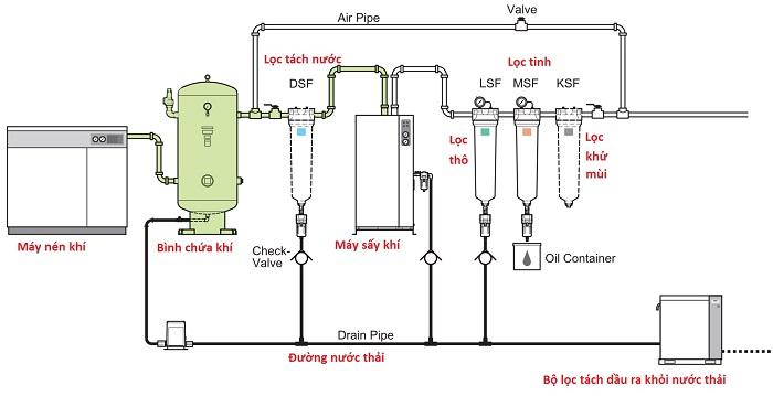 Hệ thống máy nén khí công nghiệp là gì?