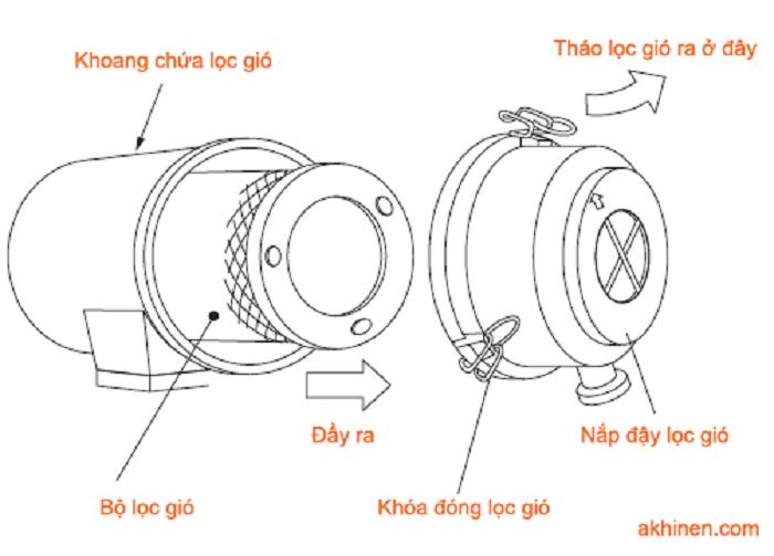 Cơ chế vận hành của thiết bị lọc hút