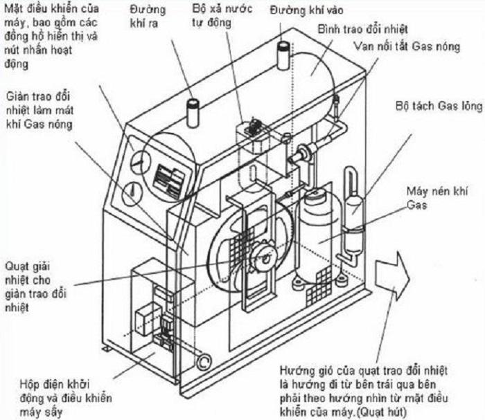 Cấu tạo chi tiết của máy sấy khí nén