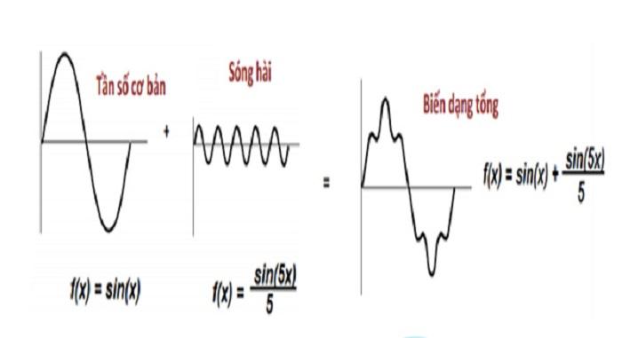 Sóng hài có thể đến từ nhiều thiết bị điện khác nhau