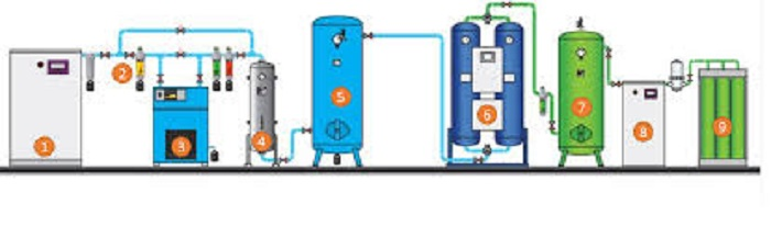Tạo khí Nito bằng các thiết bị chuyên dụng như thế nào?