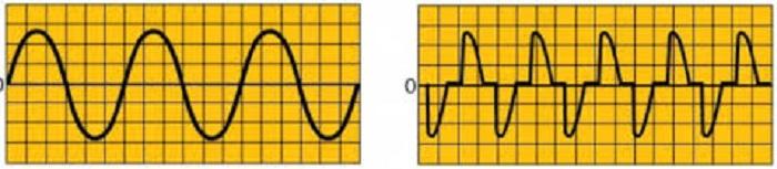 Một số dạng sóng trong dòng điện AC