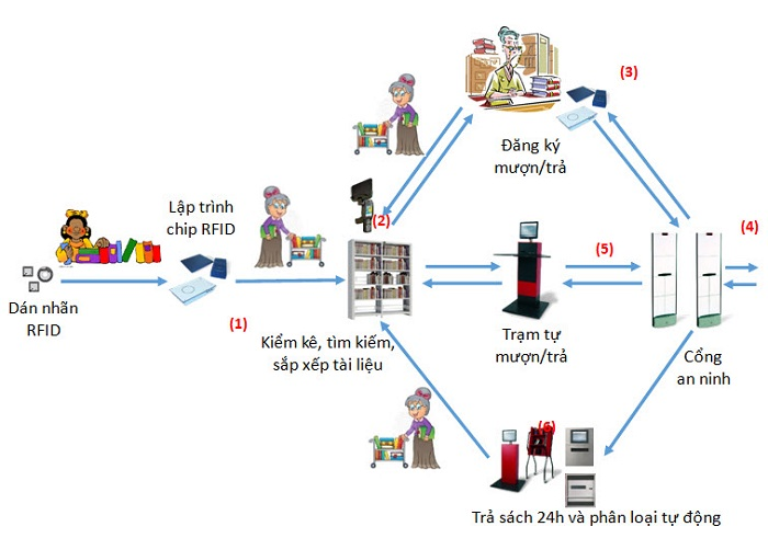 Sơ đồ hệ thống ứng dụng RFID