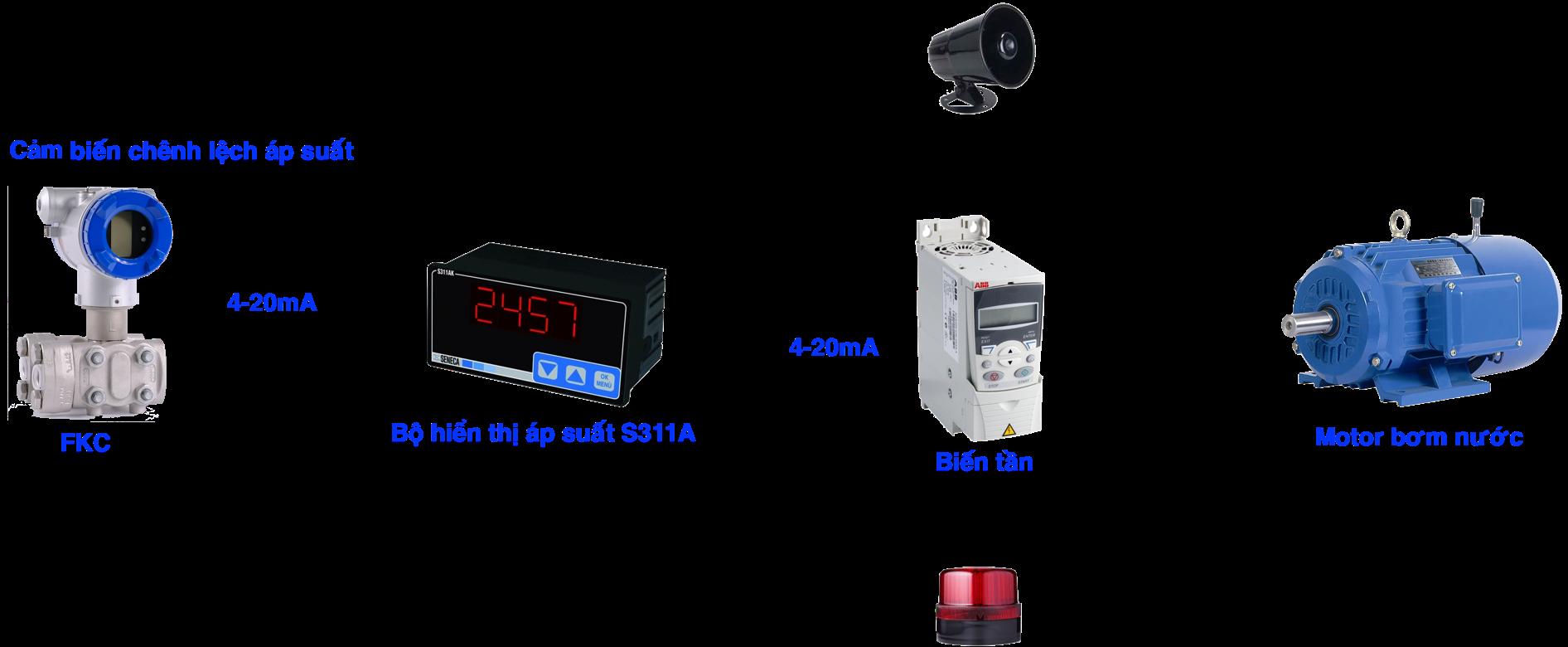 Ứng dụng cảm biến chênh áp suất nước